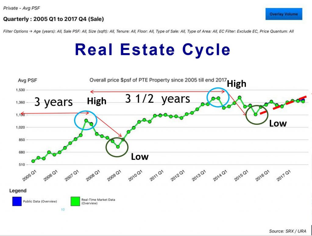 Time the market to buy property